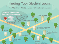 Finding Your Student Loans
